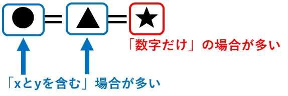 中2数学:連立方程式(●=▲=★の形の方程式を解く)