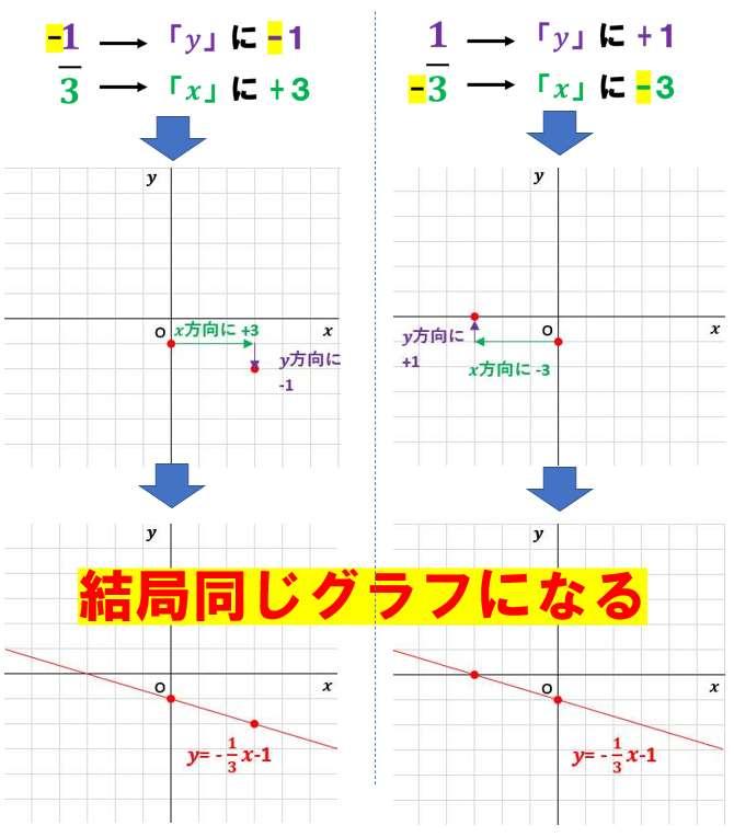 中2数学:一次関数とグラフ(グラフの書き方練習問題)