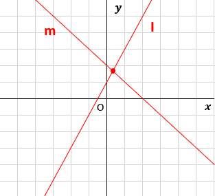 中2数学:一次関数と方程式(2直線の交点の座標の求め方)