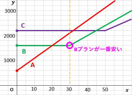 中2数学:一次関数の利用(料金プラン・通話時間のグラフ)