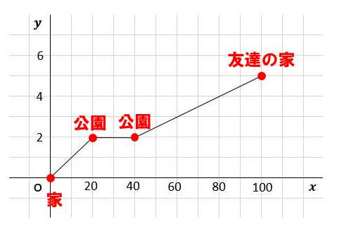 中2数学:一次関数の利用(文章題→歩く距離と時速のグラフ問題)